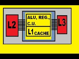 Hardware L1 L2 and L3 Cache