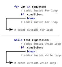 Python Decorators Simple Example by Python Break And Continue