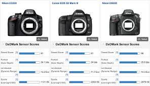 nikon d800e is new dxo king news at cameraegg