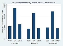 100 Lambeth Hospital Retrospective Economic Analysis Of The Transfer Of Services From