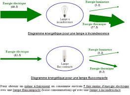 economie d énergie diagramme énergétique des oules