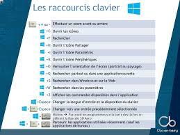 raccourci afficher bureau windows 8 raccourcis clavier clic en berry