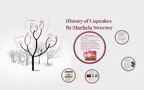 History Of Cupcakes By Machela Sweeney On Prezi