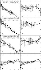 100 Atmos 35 Comparison Of ATMOSV3 Retrievals Of H 2 O And H 2 O 2CH 4