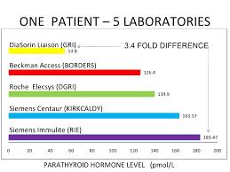 pth normal range uk parathyroid hormone presentation