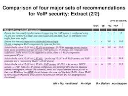 PPT - Security Of SIP-based Voice Over IP (VoIP) In Enterprise ... Phonecom Pricing Features Reviews Comparison Of Alternatives 8x8 Virtual Office 15 Best Voip Providers For Business Provider Guide 2017 Solarwinds Vs Sevone Network Performance Monitors Compared Phone Systems Yealink Class Ip Telephone Services Gbaloutlook Ip Matrix Session Jayco Wiring Diagram How Much Cat5 Cat5e Cat6 Cables Telecom Call Flow Redesign Detailed Good And Bad Webex Gotomeeting A Conferencing Software Whats The Difference Between Pstn Why Should I Care