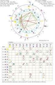 ASTROLOGIA NUMEROLOGIA TAROT TERAPIAS DE SANANCIÓN Carta Astral