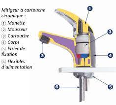 changer mitigeur cuisine démonter un mitigeur et le réparer