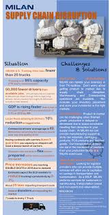 100 Milan Trucking Solution Papers MILAN Supply Chain Solutions