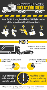 100 Truck Accident Statistics Blog