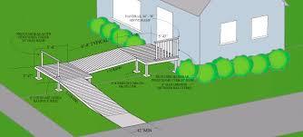 build a wheelchair ramp