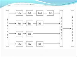 Floor Plan Template Powerpoint by Plant Layout Ppt By Me