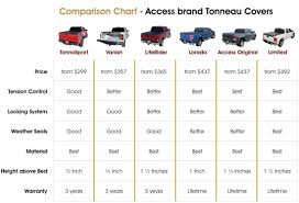 Truck Bed Size Comparison Chart, Truck Camper Size Chart | Trucks ... Full Size Truck Length Best Image Kusaboshicom Tire Chart Top Car Reviews 2019 20 Indian Helmet Bcca Windshield Sun Shade Easyread For Suv Trucks Minivan Proline Compound Lifted Of 2018 Used Toyota Ta A Sr5 Inner Tube Awesome Michelin 1100r16 Xl Tires Storage Facility Beaumont Tx Prestige Fresh Rc4wd Gelande Ii Kit 1 Monster Cars Socks Ez Sox