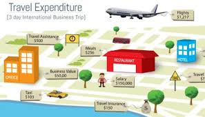 Business Travel Expense Proof Of Safety Or Negligence