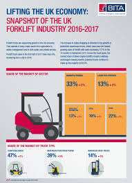 Strong Forklift Truck Sales Growth Bucks Uncertain Economic Trend ... Water Trucks Alburque New Mexico Clark Truck Equipment Used Commercial For Sale Colorado Dealers Chevrolet My Dream Car Staff Clarks Center Mccomb Diesel Western Star Dealer Cars Dothan Al And Auto Cgc55 National Lift Inc Toolbox Sales Cook In Craig Co Steamboat Springs Hayden Freightliner Dealership Tag