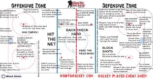 How To Hockey Cheat Sheet - How To Hockey: Hockey Training ... Warrior Rgt2 Review Hockey Hq Monkey Bath And Body Works Coupon Codes Hocmonkey Coupon Promo Code 2018 Mfs Saving Money Was Never This Easy Hocmonkey Hocmonkey Photos Videos Comments Com Nike Factory Sale Coupons Sports Johnsonville Meatballs Monkey Coupons Home Facebook Leaner Living Code Capzasin Hp