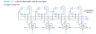 Solved Consider a 6 bit adder with an accumulator as in Figur