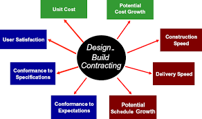 design build effectiveness study design build project delivery