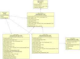 Java Decorator Pattern Simple Example by Design Patterns Implemented In Java U2013 Sitexa U2013 The Only Site In