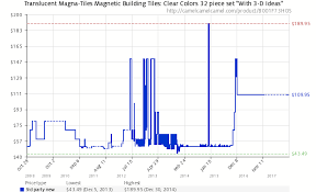 translucent magna tiles magnetic building tiles clear colors 32