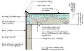 Insulating Cathedral Ceilings With Spray Foam by Below Deck Spray Foam Insulation For Existing Roofs Building