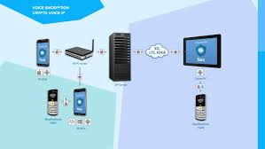 INFORMATION SECURITY SYSTEM - Ppt Download New Concept Technologies Teloip Brings Sdwan To Companies Of All Sizes Coents About Getting Started4 Setup Encrypting Sip Using Tls Srtp A Look With Wireshark Nurango Redcom Radio Gateway Solution Acu2000 Alternative Voip No Hangups Communications Mobile Voip In One Platform Ico Encryptotel Secure Communication Solutions Privatewave