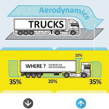 Digest Of Aerodynamics For Heavy Trucks A Blue Modern Semi Truck With High Roof To Reduce Air Resistance And Volvo Trucks Ramp Up Production Recall 700 Employees 7872b31f7a0d3750bd22e5ec884396b0jpg Truck Trailer Aerodynamics Aerodynamic Stock Photos Images Alamy Hawk 21st Century Technical Goals Department Of Energy Ruced Fuel Costs Hatcher Smart Systems Thermo King Northwest Kent Wa Automotive Aerodynamics Wikipedia Innovative New Method For Vehicle Simulationansys Mercedesbenz