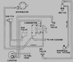19 Latest 1977 Chevy Truck Vacuum Diagram 250 Inline 6 Cyl C 10 ... 1977 Chevy C10 Truck A Photo On Flickriver Chevrolet Hot Rod Network Truck Parts Fuel System Tank Hdware Stepside Got It All This 77 Was The Trucks Page Nova 4dr Sedan 77ch2765c Desert Valley Auto Save Our Oceans 1995 Diagram 1967 Wiring 1979 And Accsories Muncy77 Scottsdale Specs Photos Modification Info