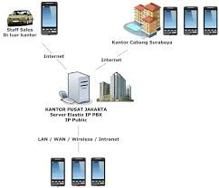 Home - Kurusetra ComputerKurusetra Computer | Kursus Linux Online How To Choose A Voip Company Highcomm Browser Voip Online Words On Airport Board Background Stock Vector Online Traing Course Speed Dialing In Virtual Pbx Free Voice Over Voip Store For Business Voip Phone System To Make Voip Free Calls From Internet In Urduhindi Jual Yeastar S100 Ip Toko Perangkat Dan Suppliers And Manufacturers At Alibacom Best 25 Phone Service Ideas Pinterest Hosted Voip Sver Monitoring China 64 Sfxo Port Asterisk Gateway Roip Whosale Box Buy From Appian Communications Needs More Sters Who Have Android