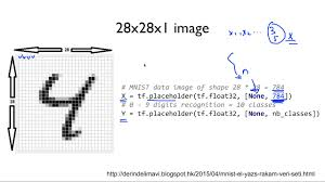 Matlab Ceil To Nearest 10 by Ml Lab 07 2 Meet Mnist Dataset Youtube
