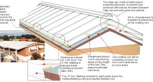 Mobile Home Roof Over Systems Uber Home Decor •