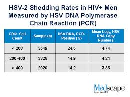 Viral Shedding Herpes Definition by Herpes And Hiv Disease Interactions In 2 Intersecting