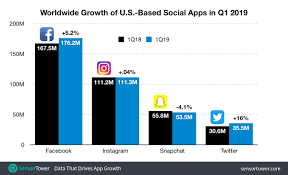 Twitter Grew More Than Facebook, Instagram, And Snapchat ... Jenn Jennlauring Twitter Choosing A Pet Sitter For Your Dog Leon Takes Mini Vacay Password Manager Dont Show Sitting Business Coaching Meet The People Making 3300 Month Petsitting Strangers Get Inspired To Scare With These 13 Halloween Email Grew More Than Facebook Instagram And Snapchat The Nail Hub Coupon Codes 15 Off 2019 Promo We Read All 25 National Book Award Finalists Uncategorized Page 194 Lyricsmp3eu Eastern Spice Discount Code Hotelcom Codes