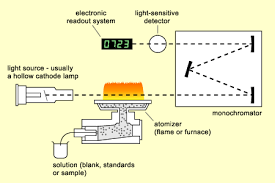 Hollow Cathode Lamp In Aas by Study Notes Aas Detector