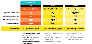 iPhone 6 Price In USA With Contract Verizon AT&T and Sprint