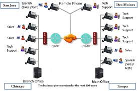RFCnet, Inc - Business VoIP And Broadband Cloud Call Center Solutions Redlands Ca Calcomm Systems Mdl Predictive Dialing Channelagent License Voip Hosted Pbx Pabx South Africa Euphoria Telecom Products Callcenter Tele Sale 261018flyingvoice Atnted Smau Milan 2016 In Italy List Manufacturers Of Voip Phone Buy For Call Center Uscodec Top 10 Most Used Centers Tenfold 4ports Asterisk Analog Pcie Gsm Card For Centervoip Dialpad Corded Headset Telephone Work Magic Jack Ozeki Centre Client With Crm Functionality