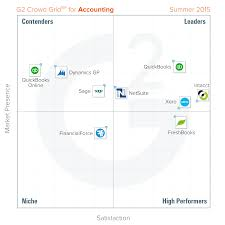 Best Accounting Software: Summer 2015 Report Smartgroschen Cheap Intertional Calls Calling Rates Best 25 Voip Phone Service Ideas On Pinterest Hosted Voip Communications And Technology Blog Tehranicom Voip Archives 15 Providers For Business Provider Guide 2017 Service Top Virtual Reviews Pricing Demos Vocaltec Internet Phone Systems Education Ebooks Insider 10 2015 The What Are Major Components Of A The Report Dressed At Sag Awards Popsugar Fashion