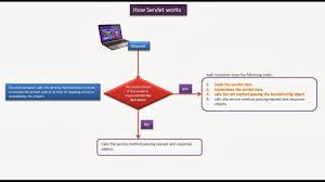 Java Decorator Pattern Simple Example by Java Ee Servlets How Servlets Works Flow Chart