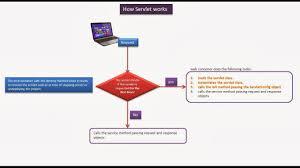 Java Decorator Pattern Reader by Java Ee Servlets How Servlets Works Flow Chart