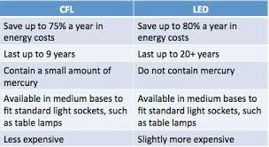 shedding light how to choose a light bulb abode