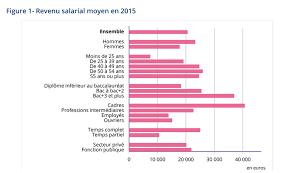 le salaire annuel moyen était de 20 540 en en 2015