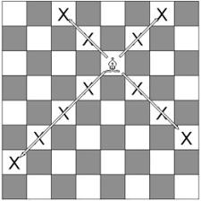 Diagram Illustrating Bishops Moves