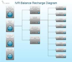 Network Diagram Software IVR Balance Recharge Diagram | Design ... Top 5 Android Voip Apps For Making Free Phone Calls Ott Mobile App Exridge Own Auto Recharge Website Of Dellmont Sarl Betamax Gmbh Finarea Fcallin Alternatives And Similar Websites Telz Intertional Local Calls All Recording How To Guide Your Business Improvement System Winner Communication Bria Softphone Will Reliance Jio Really Reduce Bill Or Just Eyewash Recharge Jobs December 2014 Mobilevoip Iphone Ipad Review Youtube