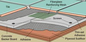 installing cement backerboard for tile flooring