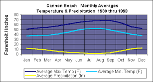 cannon beach online weather on the northern oregon coast