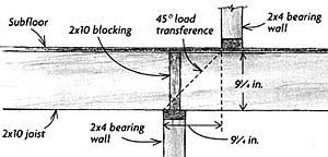 Vaulted Ceiling Joist Hangers by Myers Construction Company