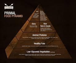 Pumpkin Seeds Low Glycemic Index by Primal Food Pyramid U0026 Why I The Food Pyramid