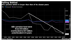 GE s Pension Time Bomb $31 Billion Shortfall And Rising