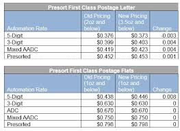 USPS 2017 Postal Rates — Action Mail