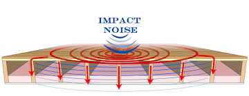 Soundproof Above Drop Ceiling by Reduce Impact Noise With Ceiling Soundproofing